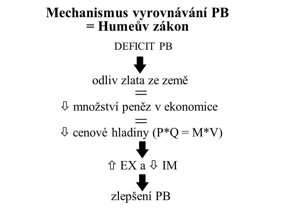Mechanismus vyrovnávání PB = Humeův zákon DEFICIT PB odliv zlata ze země =  množství peněz v ekonomice =  cenové hladiny (P*Q = M*V)  EX a  IM zlepšení PB