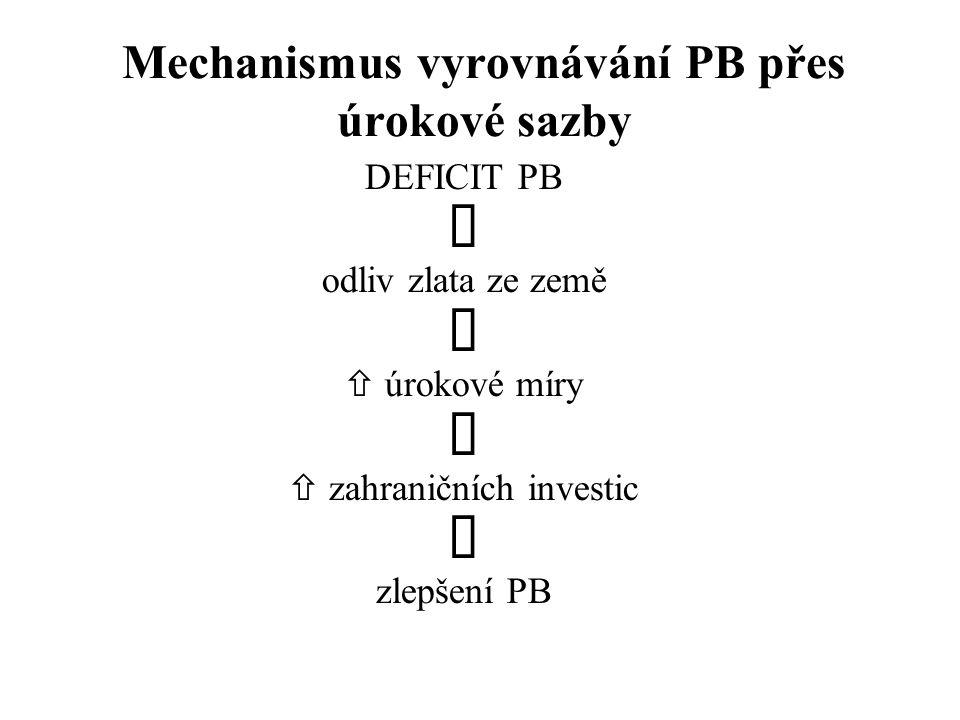 Mechanismus vyrovnávání PB přes úrokové sazby DEFICIT PB  odliv zlata ze země   úrokové míry   zahraničních investic  zlepšení PB