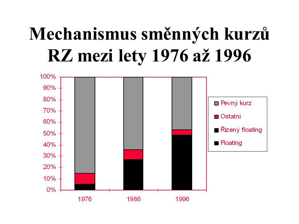 Mechanismus směnných kurzů RZ mezi lety 1976 až 1996