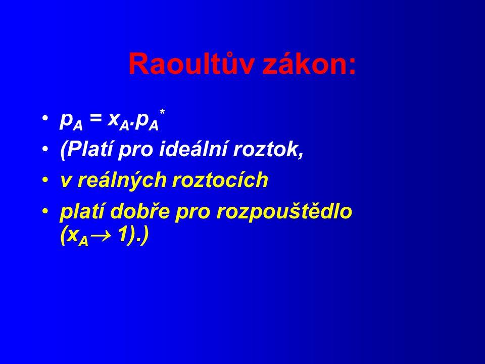 Raoultův zákon: p A = x A.p A * (Platí pro ideální roztok, v reálných roztocích platí dobře pro rozpouštědlo (x A  1).)