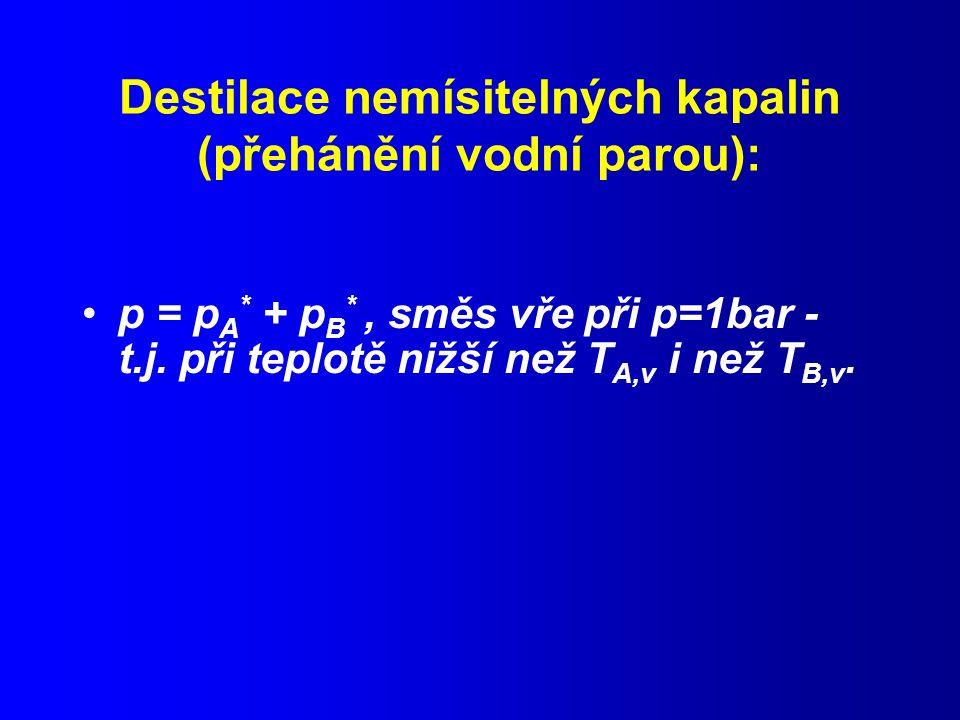 Destilace nemísitelných kapalin (přehánění vodní parou): p = p A * + p B *, směs vře při p=1bar - t.j.