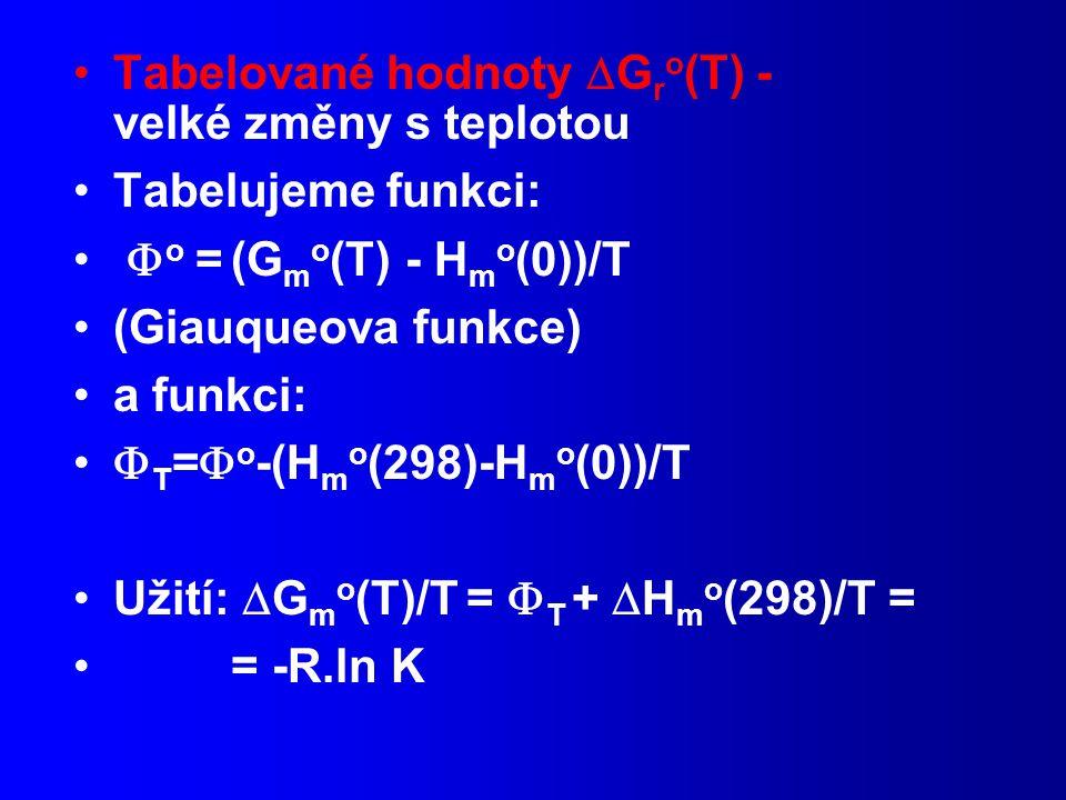Tabelované hodnoty  G r o (T) - velké změny s teplotou Tabelujeme funkci:  o = (G m o (T) - H m o (0))/T (Giauqueova funkce) a funkci:  T =  o -(H m o (298)-H m o (0))/T Užití:  G m o (T)/T =  T +  H m o (298)/T = = -R.ln K