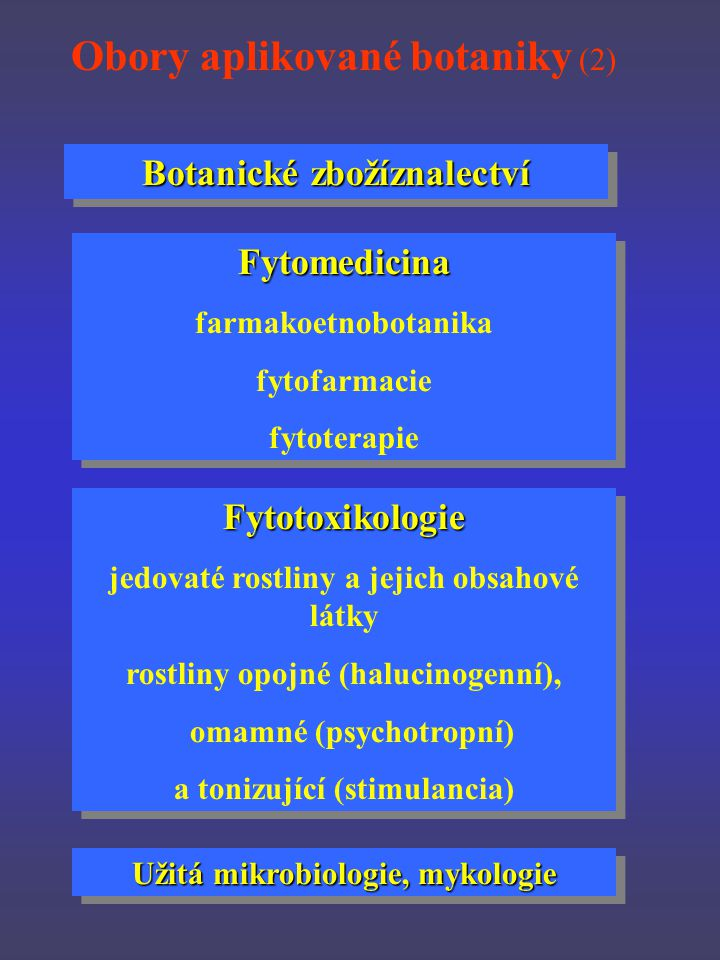 Botanické zbožíznalectví Fytomedicina farmakoetnobotanika fytofarmacie fytoterapieFytomedicina farmakoetnobotanika fytofarmacie fytoterapie Fytotoxikologie jedovaté rostliny a jejich obsahové látky rostliny opojné (halucinogenní), omamné (psychotropní) a tonizující (stimulancia)Fytotoxikologie jedovaté rostliny a jejich obsahové látky rostliny opojné (halucinogenní), omamné (psychotropní) a tonizující (stimulancia) Obory aplikované botaniky (2) Užitá mikrobiologie, mykologie