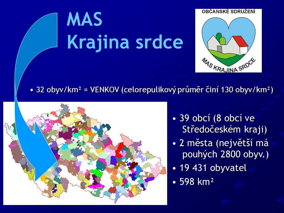 39 obcí (8 obcí ve Středočeském kraji) 39 obcí (8 obcí ve Středočeském kraji) 2 města (největší má pouhých 2800 obyv.) 2 města (největší má pouhých 2800 obyv.) 19 431 obyvatel 19 431 obyvatel 598 km² 598 km² MAS Krajina srdce 32 obyv/km² = VENKOV (celorepulikový průměr činí 130 obyv/km²) 32 obyv/km² = VENKOV (celorepulikový průměr činí 130 obyv/km²)