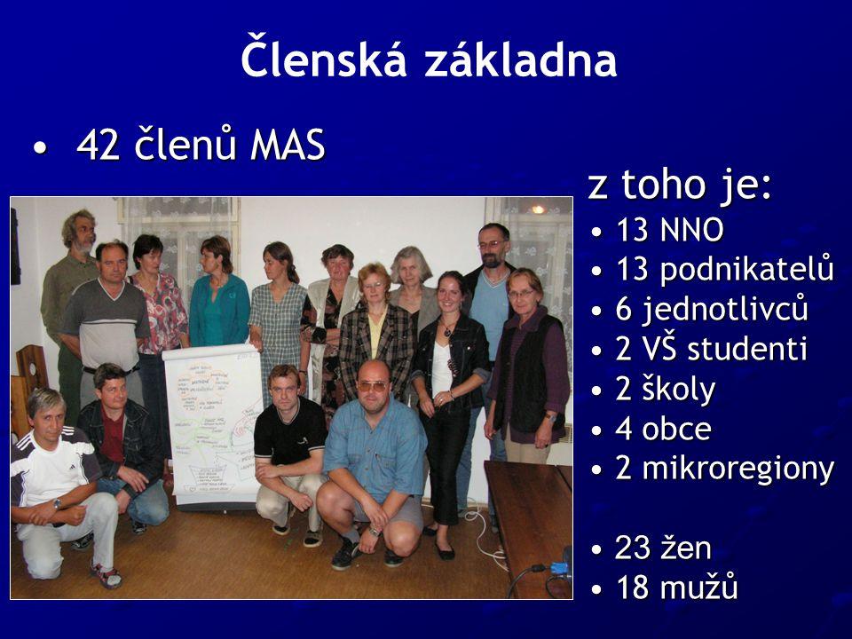 Členská základna z toho je: 13 NNO 13 NNO 13 podnikatelů 13 podnikatelů 6 jednotlivců 6 jednotlivců 2 VŠ studenti 2 VŠ studenti 2 školy 2 školy 4 obce 4 obce 2 mikroregiony 2 mikroregiony 23 žen 23 žen 18 mužů 18 mužů 42 členů MAS 42 členů MAS