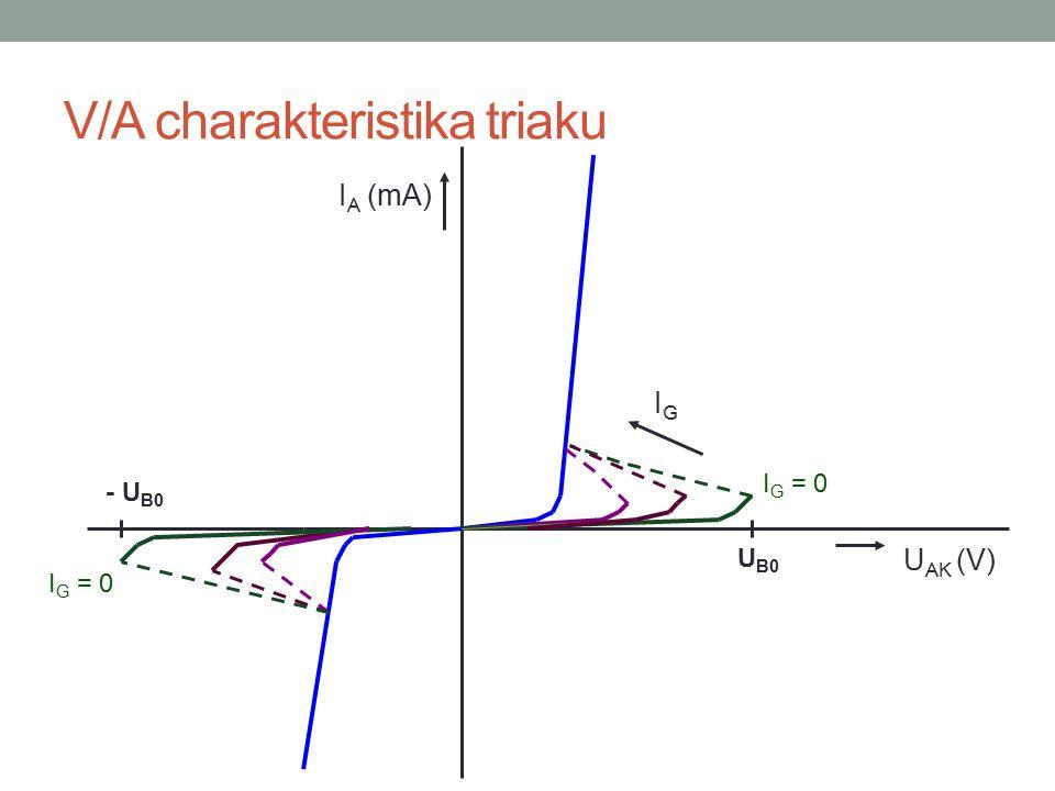 V/A charakteristika triaku U AK (V) I A (mA) IGIG I G = 0 U B0 I G = 0 - U B0