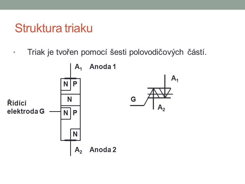 Struktura triaku Triak je tvořen pomocí šesti polovodičových částí. A1A1 G Řídící elektroda G A 1 Anoda 1 P P N N N N A 2 Anoda 2 A2A2