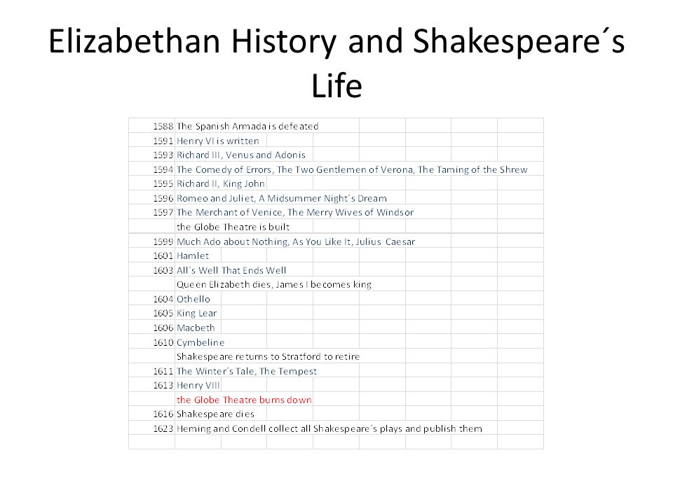 Elizabethan History and Shakespeare´s Life