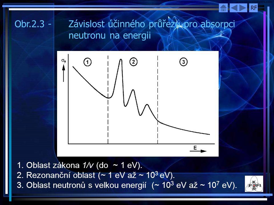 RF Obr.2.3 - Závislost účinného průřezu pro absorpci neutronu na energii 1. Oblast zákona 1/ ν (do ~ 1 eV). 2. Rezonanční oblast (~ 1 eV až ~ 10 3 eV)