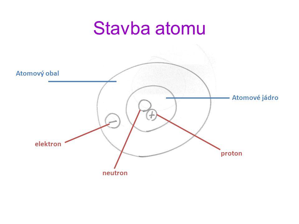 Stavba atomu Atomový obal Atomové jádro elektron neutron proton