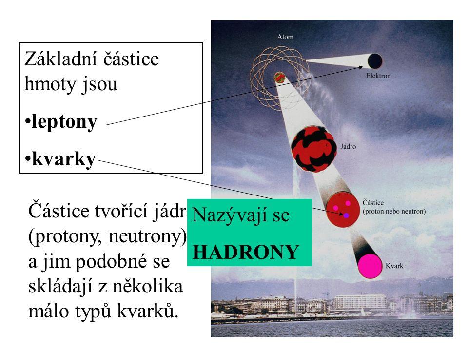 Základní částice hmoty jsou leptony kvarky Částice tvořící jádro (protony, neutrony) a jim podobné se skládají z několika málo typů kvarků.