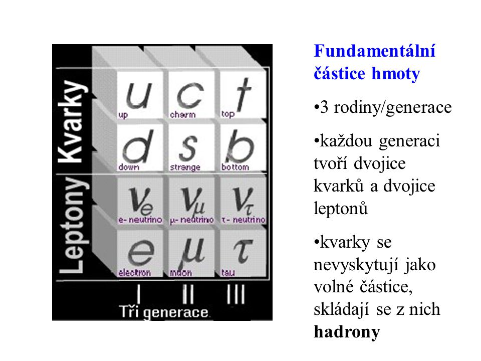 Fundamentální částice hmoty 3 rodiny/generace každou generaci tvoří dvojice kvarků a dvojice leptonů kvarky se nevyskytují jako volné částice, skládají se z nich hadrony