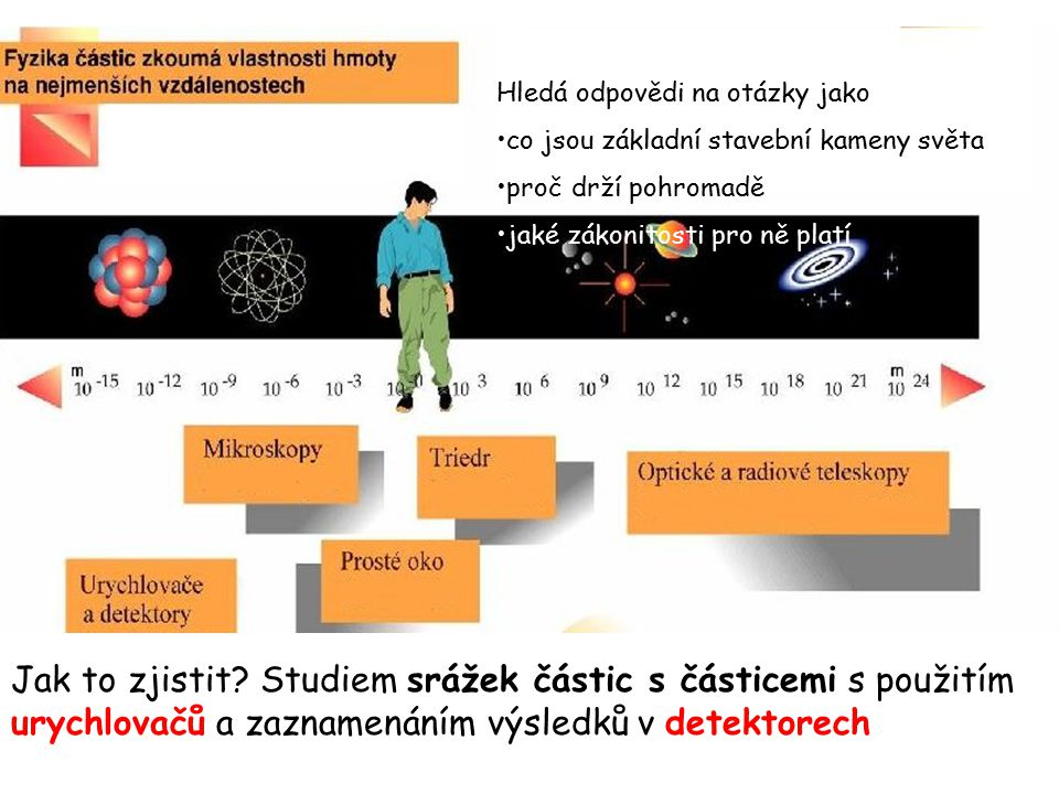 Hmota se skládá z atomů Každý atom tvoří atomové jádro a obal z elektronů Jádro je složeno z protonů a neutronů Je to vše ?