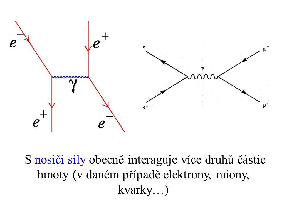 S nosiči síly obecně interaguje více druhů částic hmoty (v daném případě elektrony, miony, kvarky…)