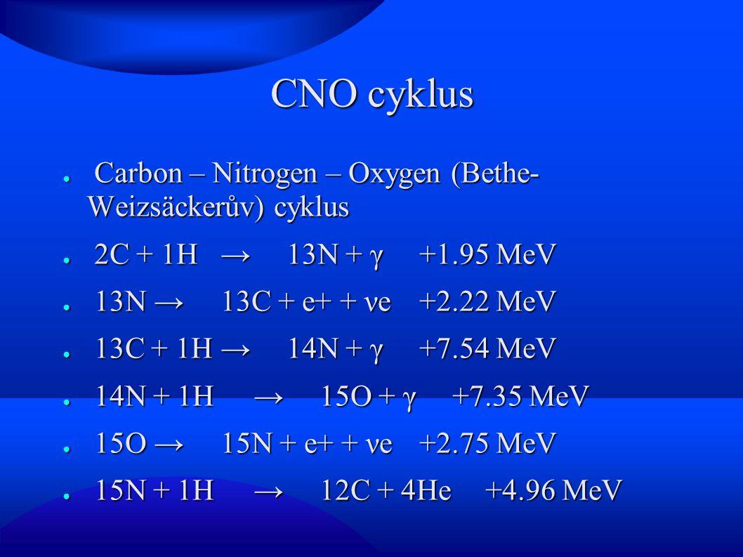 CNO cyklus ● Carbon – Nitrogen – Oxygen (Bethe- Weizsäckerův) cyklus ● 2C + 1H → 13N + γ +1.95 MeV ● 13N → 13C + e+ + νe +2.22 MeV ● 13C + 1H → 14N + γ +7.54 MeV ● 14N + 1H → 15O + γ +7.35 MeV ● 15O → 15N + e+ + νe +2.75 MeV ● 15N + 1H → 12C + 4He +4.96 MeV