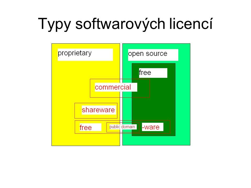 Typy softwarových licencí