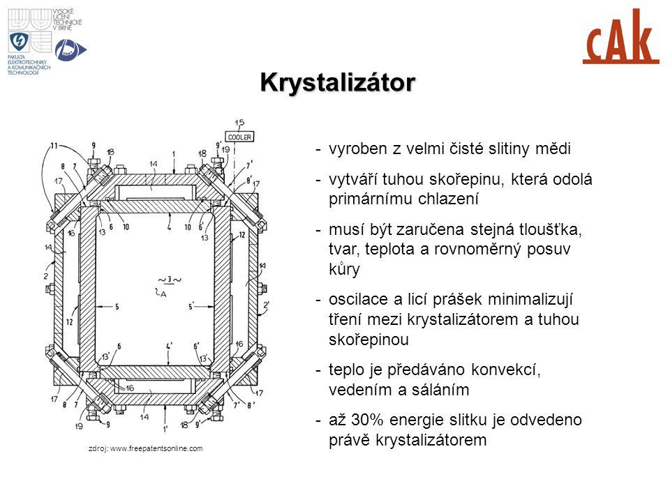 Krystalizátor zdroj: www.freepatentsonline.com -vyroben z velmi čisté slitiny mědi -vytváří tuhou skořepinu, která odolá primárnímu chlazení -musí být