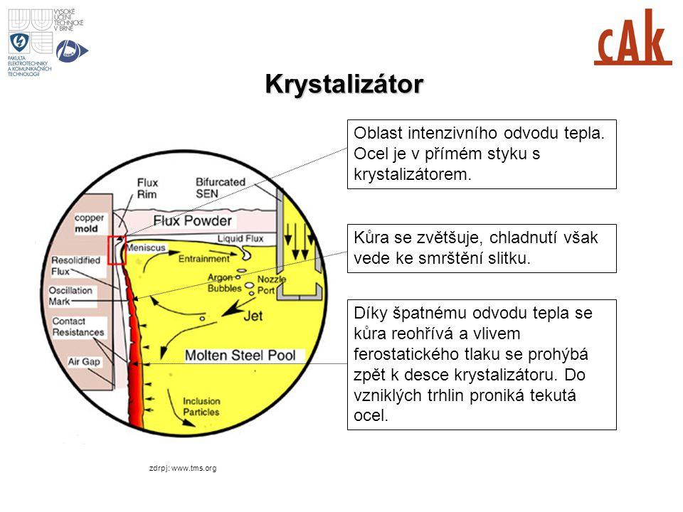 Krystalizátor zdrpj: www.tms.org Oblast intenzivního odvodu tepla. Ocel je v přímém styku s krystalizátorem. Kůra se zvětšuje, chladnutí však vede ke