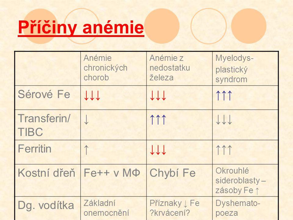 Příčiny anémie Anémie chronických chorob Anémie z nedostatku železa Myelodys- plastický syndrom Sérové Fe↓↓↓ ↑↑↑ Transferin/ TIBC ↓↑↑↑↓↓↓ Ferritin↑↓↓↓↑↑↑ Kostní dřeňFe++ v MФChybí Fe Okrouhlé sideroblasty – zásoby Fe ↑ Dg.