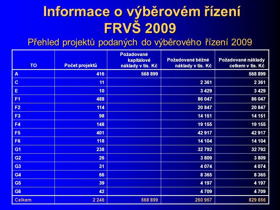 Informace o výběrovém řízení FRVŠ 2009 Přehled projektů podaných do výběrového řízení 2009 Informace o výběrovém řízení FRVŠ 2009 Přehled projektů podaných do výběrového řízení 2009 TOPočet projektů Požadované kapitálové náklady v tis.