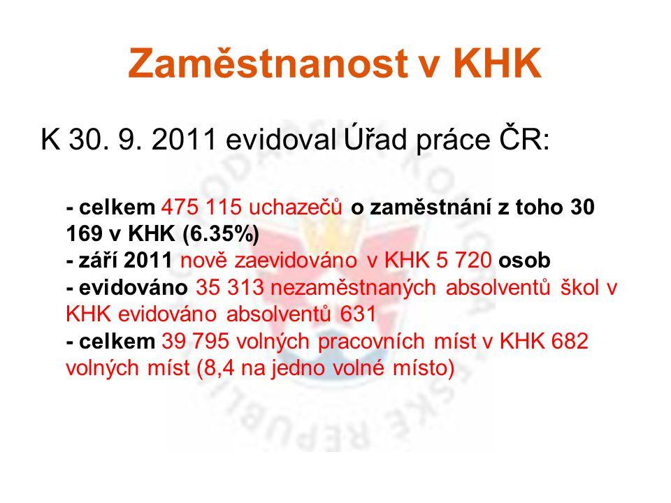 Zaměstnanost v KHK K 30. 9. 2011 evidoval Úřad práce ČR: - celkem 475 115 uchazečů o zaměstnání z toho 30 169 v KHK (6.35%) - září 2011 nově zaevidová
