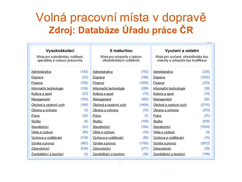Volná pracovní místa v dopravě Zdroj: Databáze Úřadu práce ČR