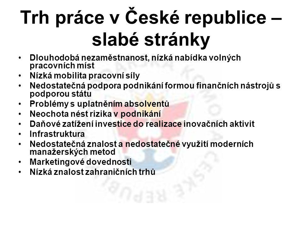 Trh práce v České republice – slabé stránky Dlouhodobá nezaměstnanost, nízká nabídka volných pracovních míst Nízká mobilita pracovní síly Nedostatečná