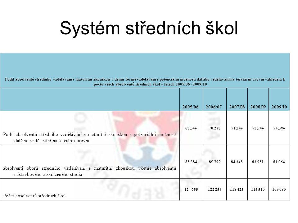 Systém středních škol Podíl absolventů středního vzdělávání s maturitní zkouškou v denní formě vzdělávání s potenciální možností dalšího vzdělávání na terciární úrovni vzhledem k počtu všech absolventů středních škol v letech 2005/06 - 2009/10 2005/062006/072007/082008/092009/10 Podíl absolventů středního vzdělávání s maturitní zkouškou s potenciální možností dalšího vzdělávání na terciární úrovni 68,5%70,2%71,2%72,7%74,3% absolventi oborů středního vzdělávání s maturitní zkouškou včetně absolventů nástavbového a zkráceného studia 85 38485 79984 34883 95181 064 Počet absolventů středních škol 124 655122 254118 423115 510109 080