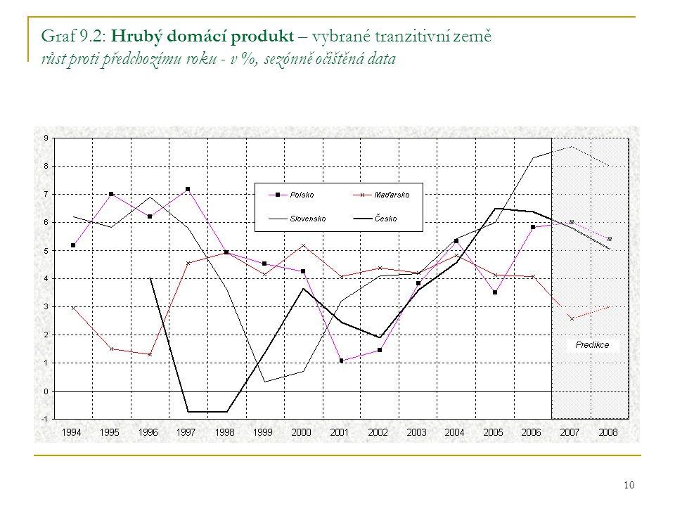 10 Graf 9.2: Hrubý domácí produkt – vybrané tranzitivní země růst proti předchozímu roku - v %, sezónně očištěná data