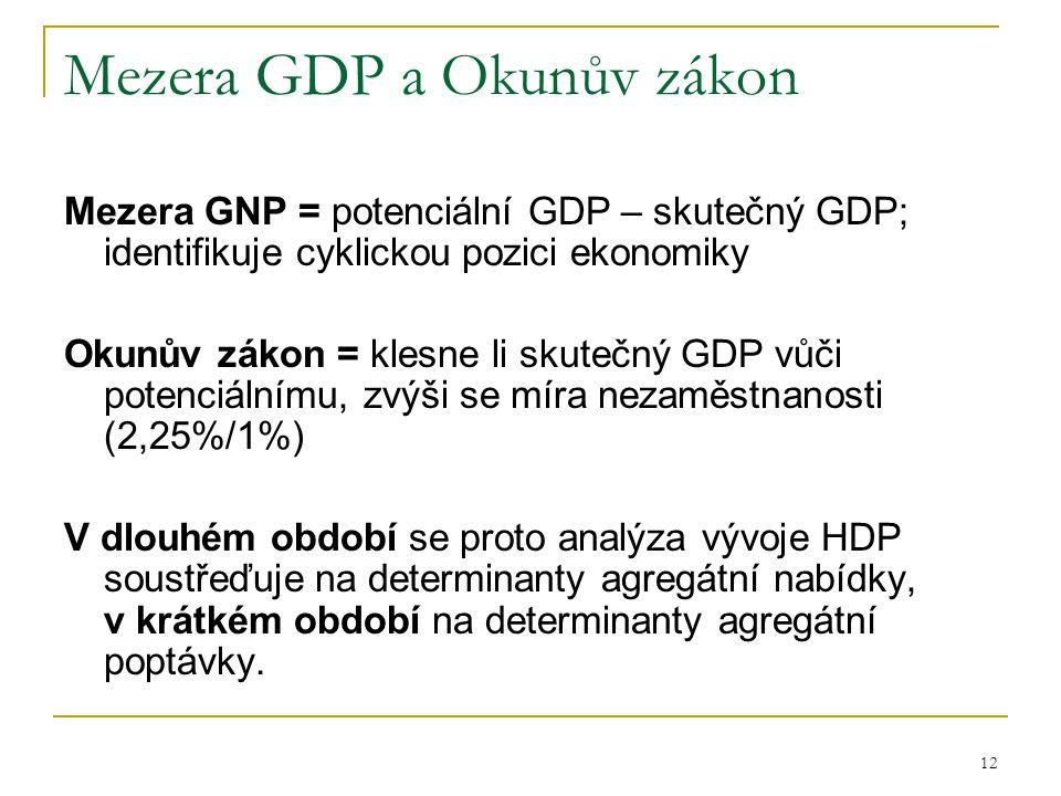12 Mezera GDP a Okunův zákon Mezera GNP = potenciální GDP – skutečný GDP; identifikuje cyklickou pozici ekonomiky Okunův zákon = klesne li skutečný GDP vůči potenciálnímu, zvýši se míra nezaměstnanosti (2,25%/1%) V dlouhém období se proto analýza vývoje HDP soustřeďuje na determinanty agregátní nabídky, v krátkém období na determinanty agregátní poptávky.
