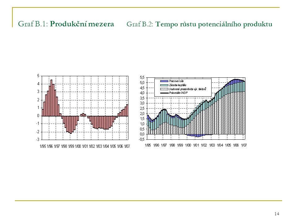 14 Graf B.1: Produkční mezera Graf B.2: Tempo růstu potenciálního produktu