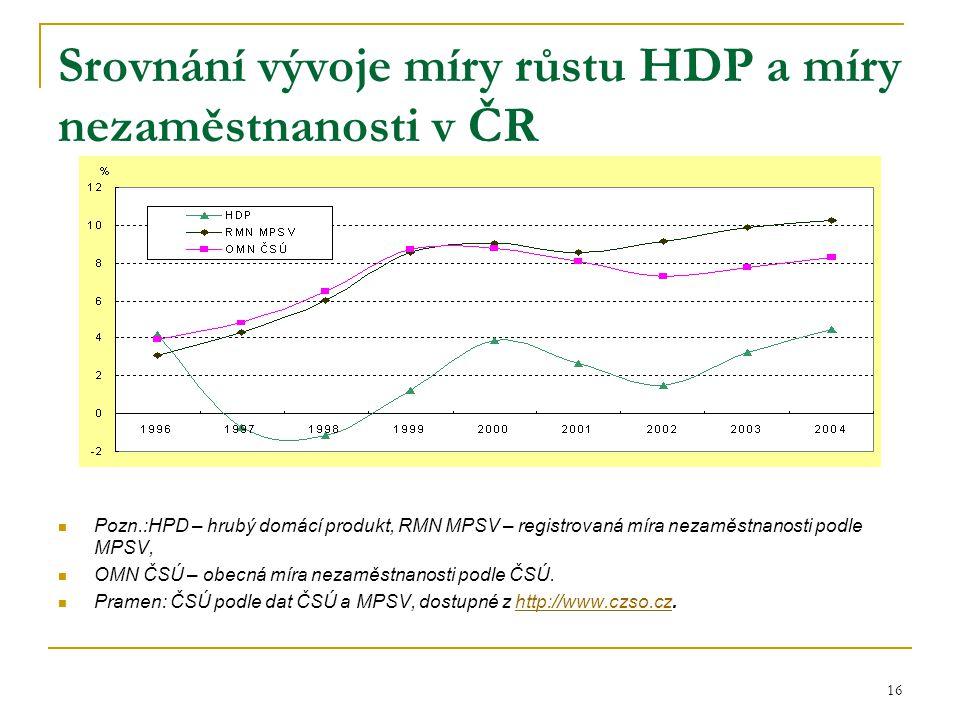 16 Srovnání vývoje míry růstu HDP a míry nezaměstnanosti v ČR Pozn.:HPD – hrubý domácí produkt, RMN MPSV – registrovaná míra nezaměstnanosti podle MPSV, OMN ČSÚ – obecná míra nezaměstnanosti podle ČSÚ.