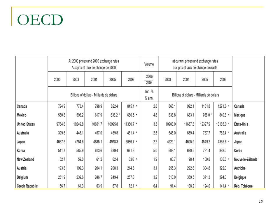 19 OECD