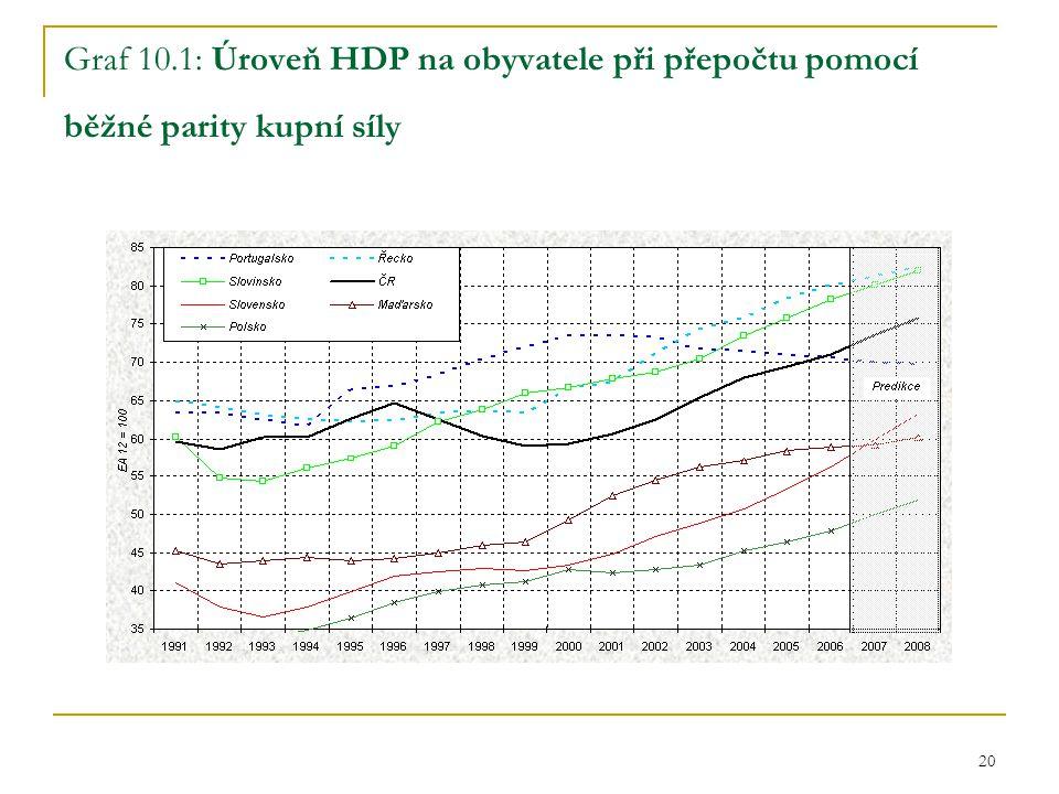 20 Graf 10.1: Úroveň HDP na obyvatele při přepočtu pomocí běžné parity kupní síly