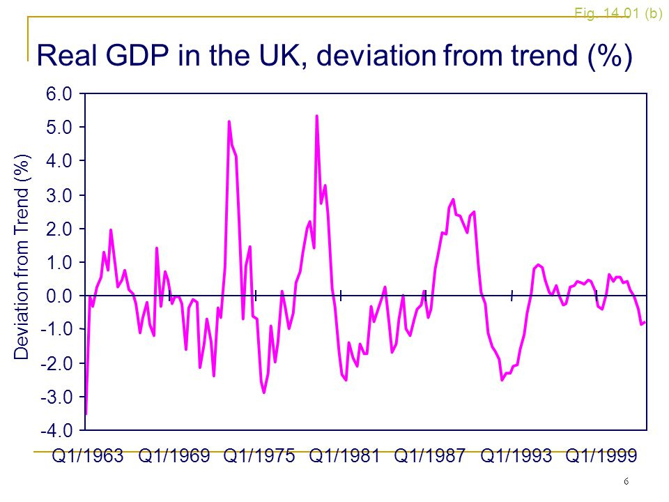 6 Figure 14.1 (b) Real GDP in the UK, deviation from trend (%) Fig.