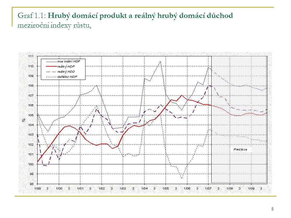 8 Graf 1.1: Hrubý domácí produkt a reálný hrubý domácí důchod meziroční indexy růstu,