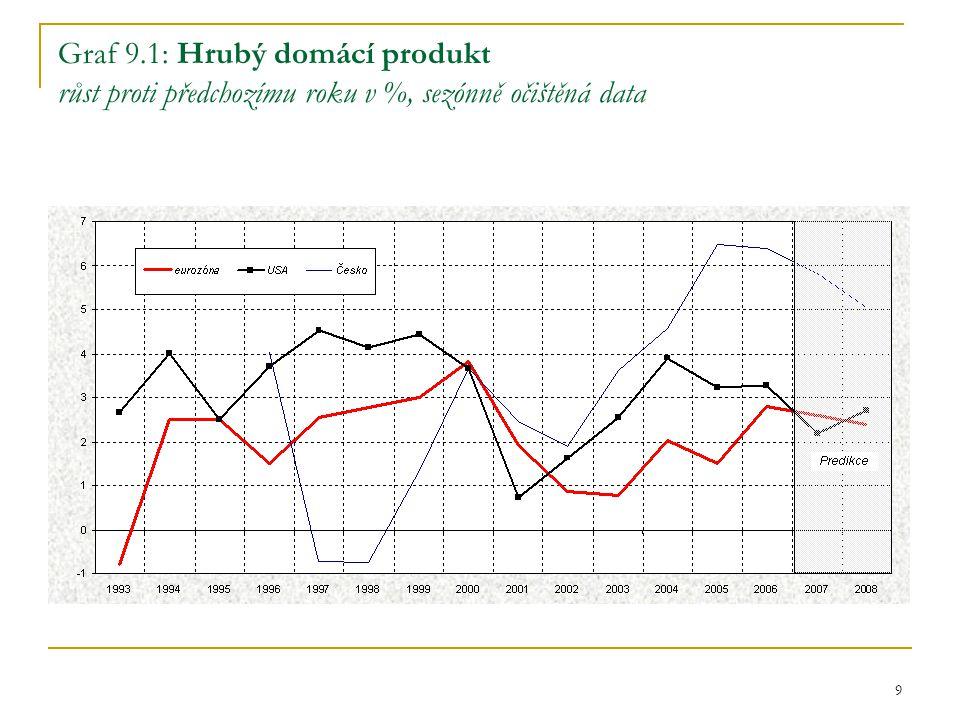 9 Graf 9.1: Hrubý domácí produkt růst proti předchozímu roku v %, sezónně očištěná data