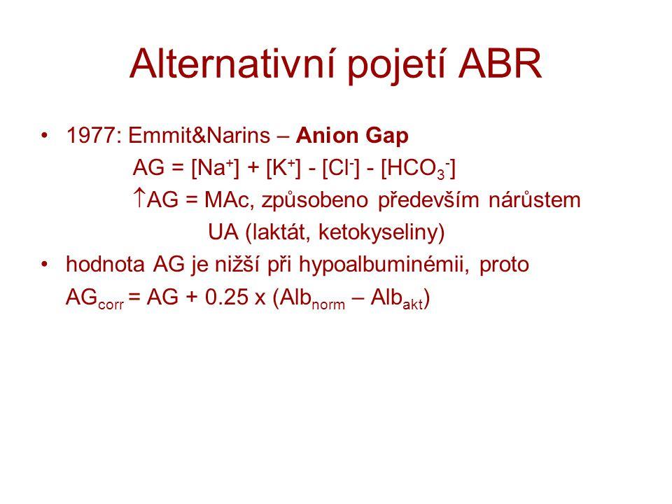 Alternativní pojetí ABR 1977: Emmit&Narins – Anion Gap AG = [Na + ] + [K + ] - [Cl - ] - [HCO 3 - ]  AG = MAc, způsobeno především nárůstem UA (laktá