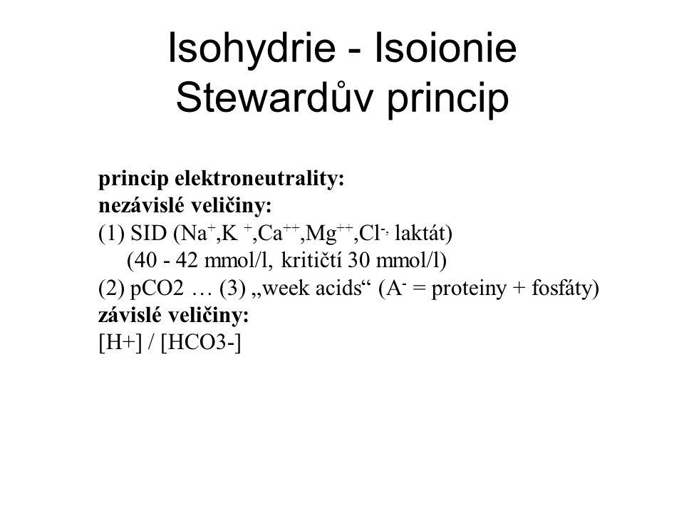 Isohydrie - Isoionie Stewardův princip princip elektroneutrality: nezávislé veličiny: (1) SID (Na +,K +,Ca ++,Mg ++,Cl -, laktát) (40 - 42 mmol/l, kri