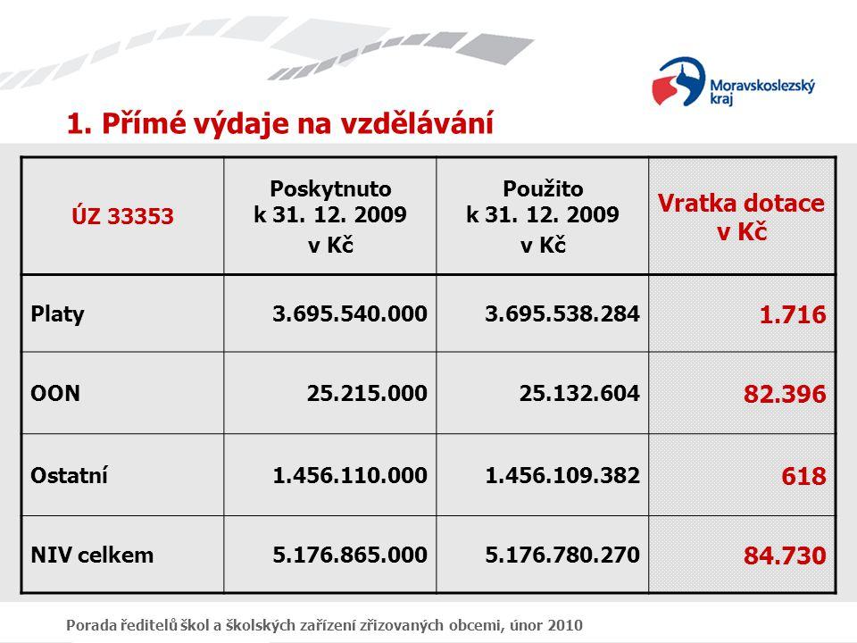 Porada ředitelů škol a školských zařízení zřizovaných obcemi, únor 2010 Přímé výdaje na vzdělávání - vratky v průběhu let 2003 - 2009