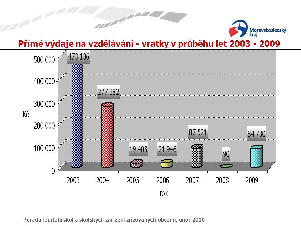 Porada ředitelů škol a školských zařízení zřizovaných obcemi, únor 2010 2.