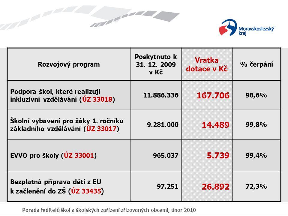 Porada ředitelů škol a školských zařízení zřizovaných obcemi, únor 2010 Rozvojový program Poskytnuto k 31. 12. 2009 v Kč Vratka dotace v Kč % čerpání