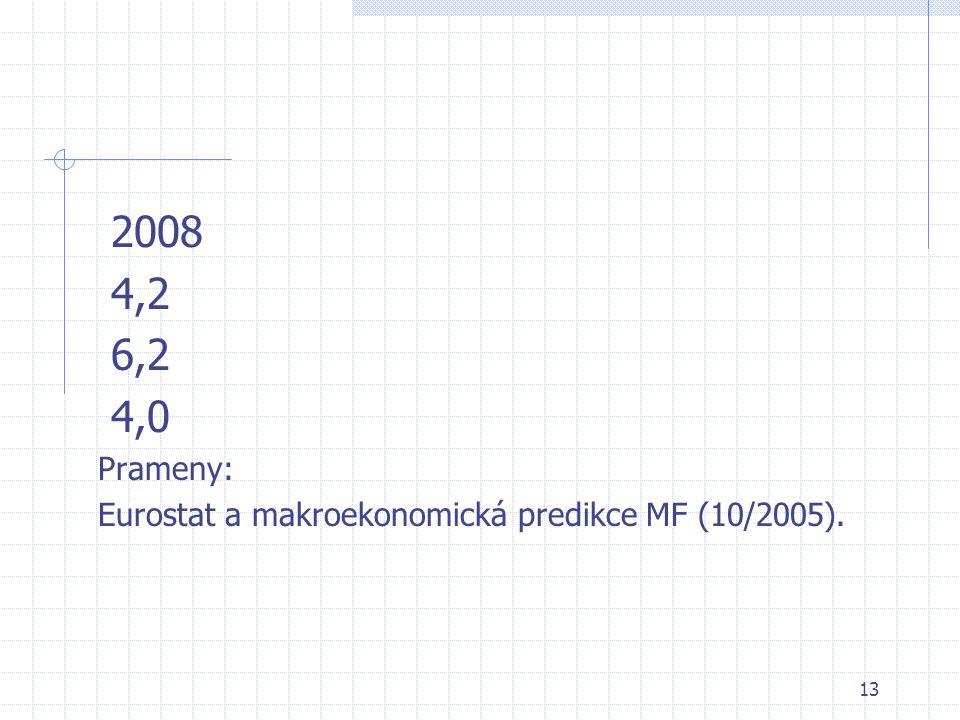 13 2008 4,2 6,2 4,0 Prameny: Eurostat a makroekonomická predikce MF (10/2005).