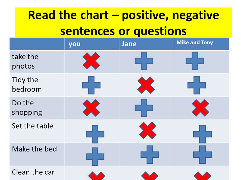 Read the chart – positive, negative sentences or questions youJane Mike and Tony take the photos Tidy the bedroom Do the shopping Set the table Make t
