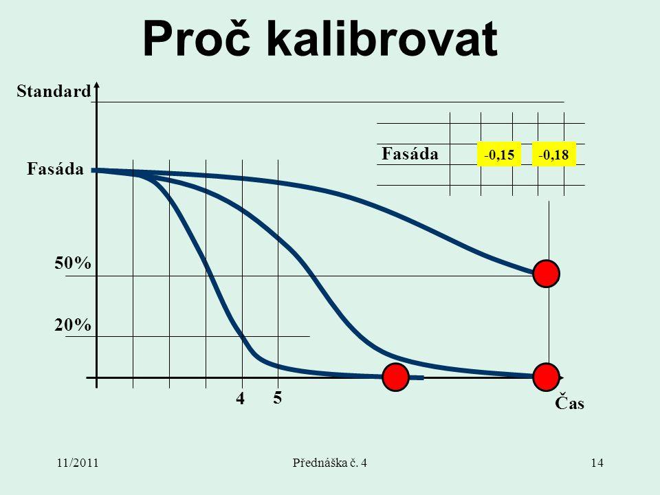 11/2011Přednáška č. 414 Fasáda Proč kalibrovat -0,6-0,7 -0,4-0,3 -0,15-0,18 Fasáda Standard Čas 5 4 20% 50%