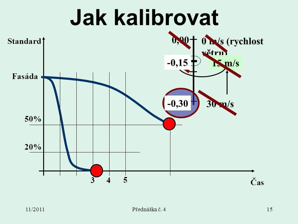 11/2011Přednáška č. 415 Jak kalibrovat Fasáda Standard Čas 5 4 20% 50% 3 -1,00 0,00 30 m/s 0 m/s (rychlost větru) 15 m/s -0,50 -0,30 -0,15