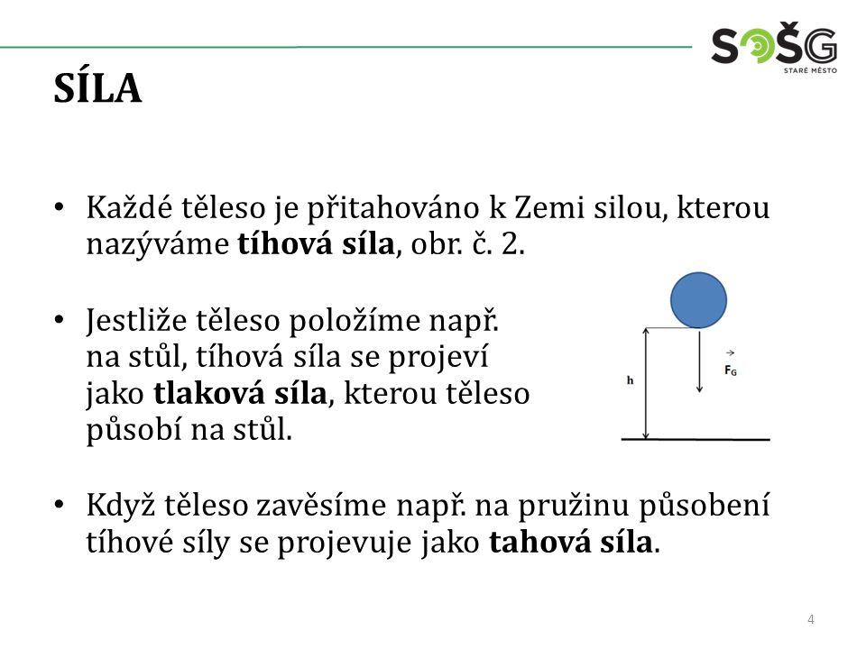 SILOVÉ PŮSOBENÍ Síly vznikají při vzájemném působení těles.