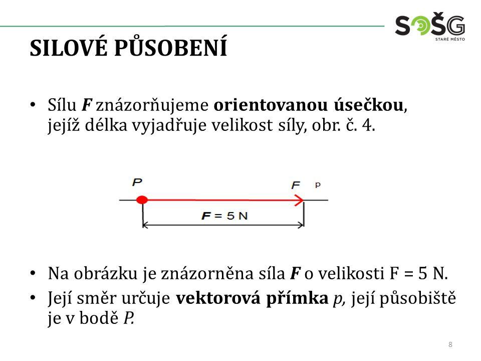 SILOVÉ PŮSOBENÍ Sílu F znázorňujeme orientovanou úsečkou, jejíž délka vyjadřuje velikost síly, obr.