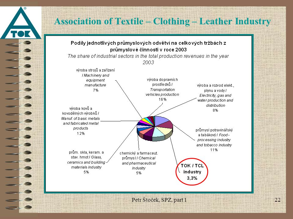 Petr Štoček, SPZ, part 122 Association of Textile – Clothing – Leather Industry