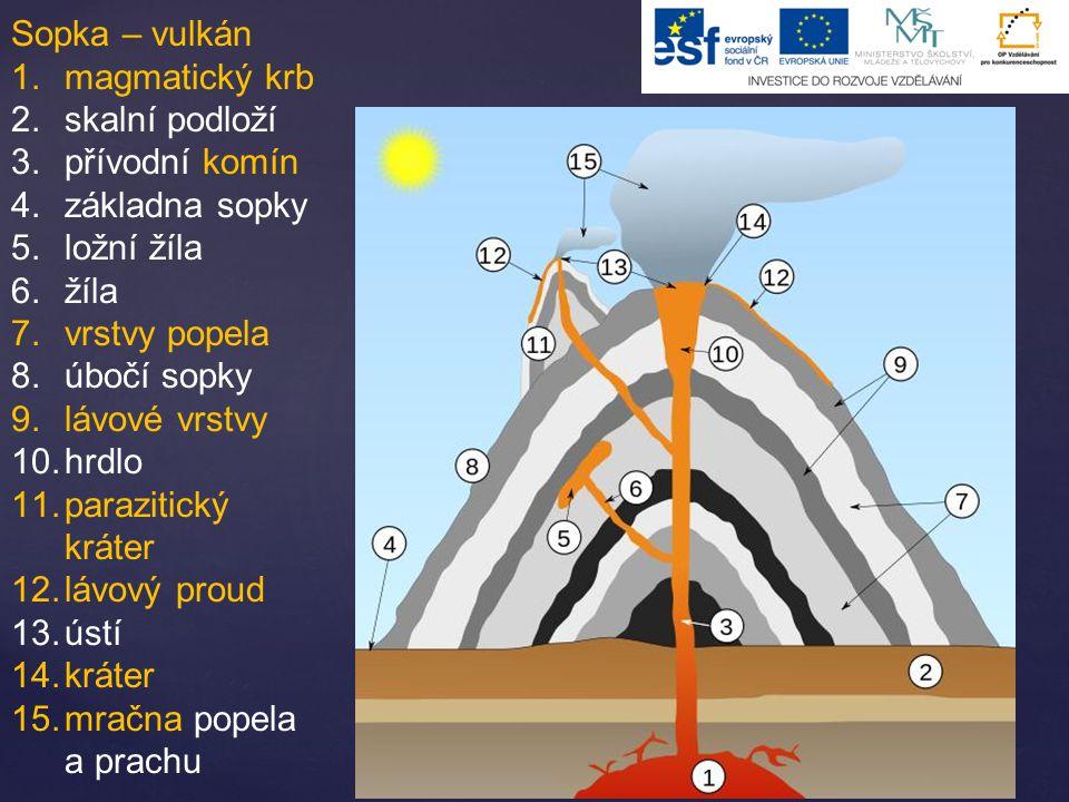 Sopka – vulkán 1.magmatický krb 2.skalní podloží 3.přívodní komín 4.základna sopky 5.ložní žíla 6.žíla 7.vrstvy popela 8.úbočí sopky 9.lávové vrstvy 10.hrdlo 11.parazitický kráter 12.lávový proud 13.ústí 14.kráter 15.mračna popela a prachu